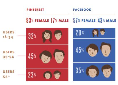 social-media-audience-pinterest-facebook